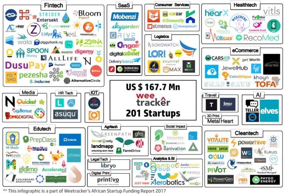 Levées de fonds des startups Africaines en 2017
